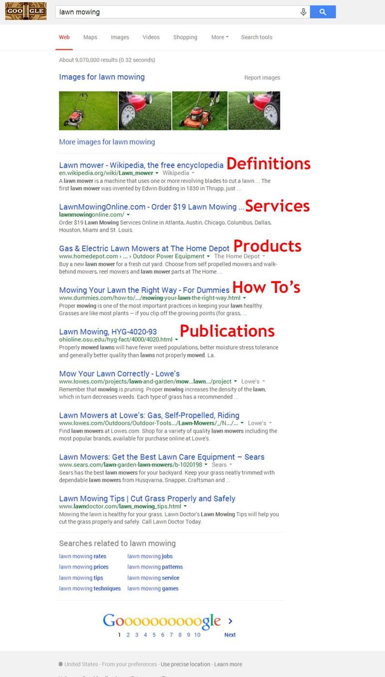 Semantic-Search-Google-Results